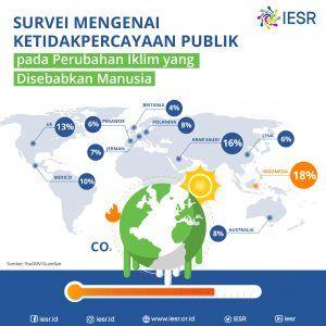 Survei Mengenai Ketidakpercayaan Publik pada Perubahan Iklim yang Disebabkan Manusia