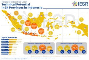 Residential Rooftop Solar: Technical Potential in 34 Provincies in Indonesia